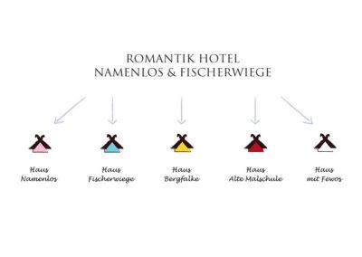 5 unterschiedlich farbige stilisierte Häuschen als Orientierungszeichen für die einzelnen Häuser des Romantik Hotels Namenlos & Fischerwiege